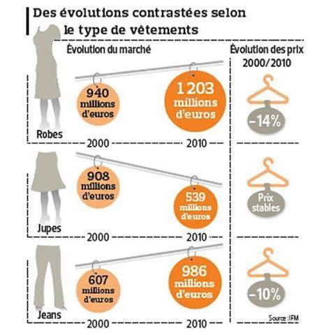 les femmes ach 232 tent moins de v 234 tements depuis 2000