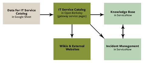 It Knowledge Management Technology Berkeley Servicenow Kb Templates