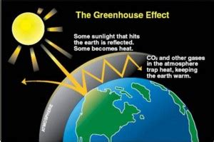 climate change | greenhouse gas effect | community windpower