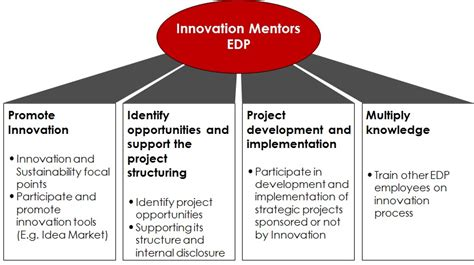 innovation by design how any organization can leverage design thinking to produce change drive new ideas and deliver meaningful solutions books imentors creating an innovation network mix m