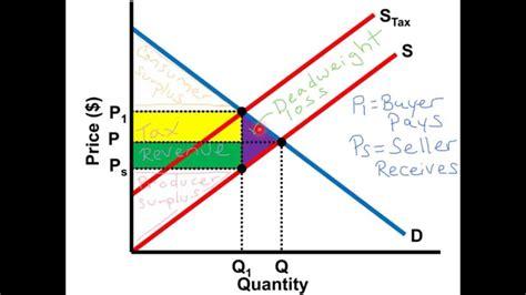 create economic graphs per unit tax graph ap microeconomics