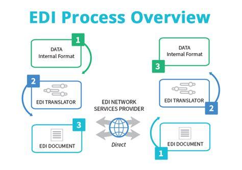 For Edi what is edi electronic data interchange 1 edi source