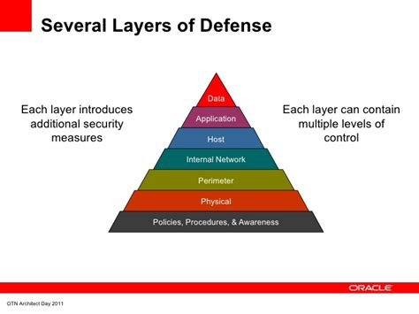 pictures of perimeter layers rationalization and defense in depth two steps closer to