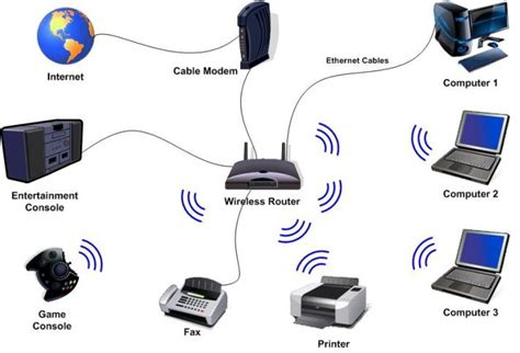 Wireless Engineering by Types Of Technology Images