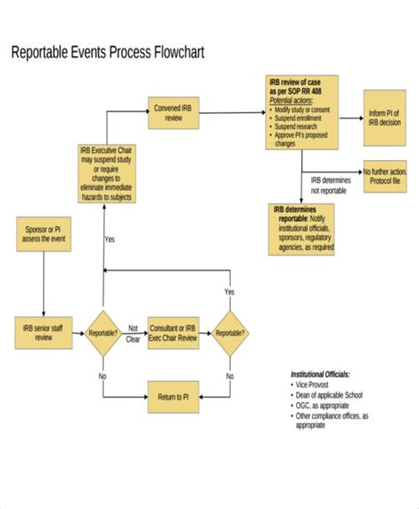event flow template event flow chart templates 5 free word pdf format