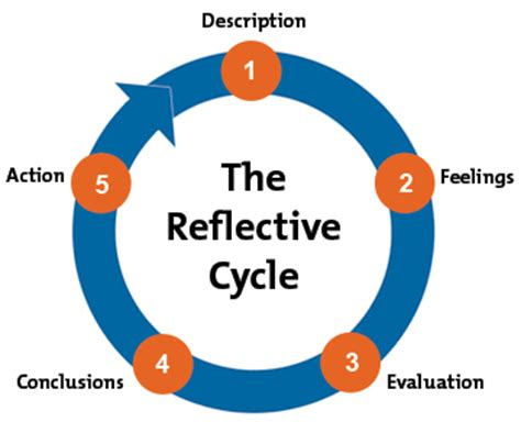 reflective playwork for all who work with children books gibbs reflective cycle helping learn from experience