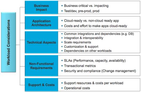 Workload Analysis Archives Vmware Operations Transformation Services Vmware Blogs Cloud Assessment Template