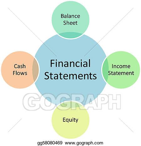 three essential financial statements for your small