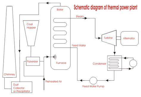 power plant schematic diagram thermal power generation plant or thermal power station