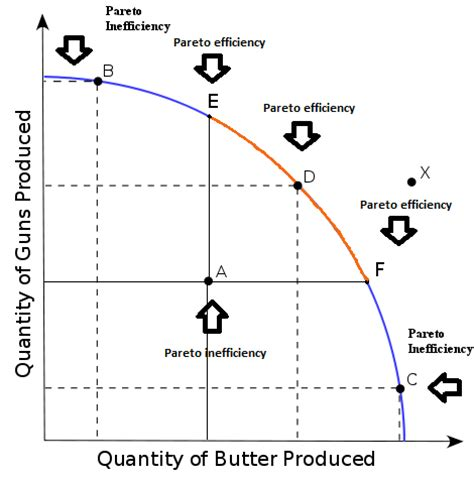 Production Possibilities Curve Worksheet Answers by File Production Possibilities Frontier Curve Pareto Png