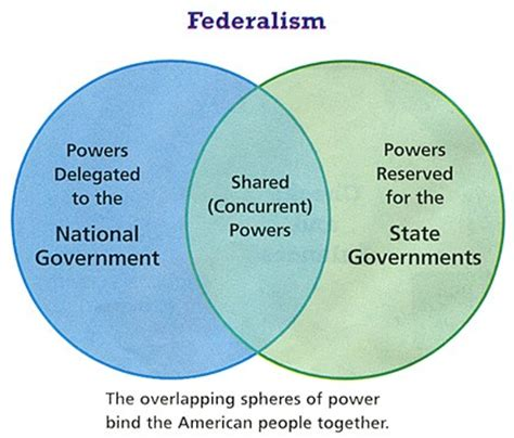 powers of state and federal government venn diagram archives mr dalesandro s civics website