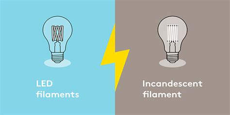 regular incandescent light bulbs what s the difference between incandescent and led