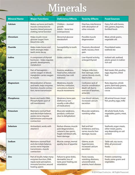 supplement chart vitamins minerals food sources chart katheryn s kitchen