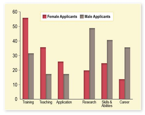Letter Of Recommendation Gender Bias search how to avoid gender bias when writing letters