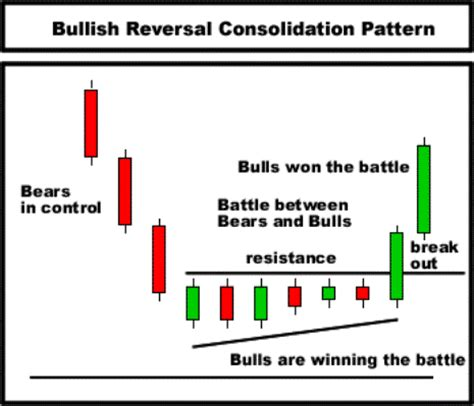 candlestick pattern in stock market the bullish reversal consolidation pattern