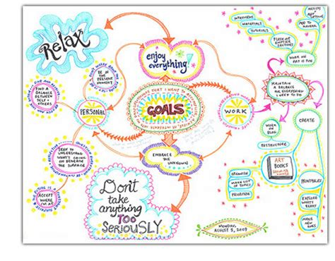 Digital Mind Map The Benefit Of Mind Mapping Your Goals In The Workplace Goals Mind Map Template