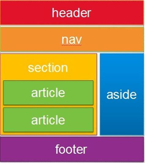 html5 sections html5 part 1 semantic markup and page layout jennifer