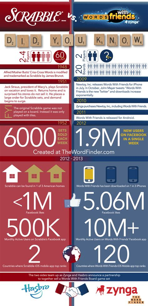 words with friends vs scrabble scrabble vs words with friends infographic the word