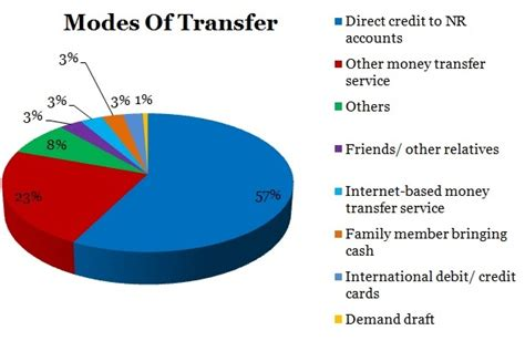 Formal Sources Of Credit In India The 64 Billion Question How Remittances Drive Family
