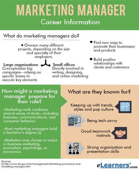 what do marketing managers do elearners