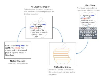 uilabel layout manager text kit tutorial getting started