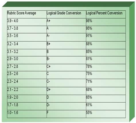 College Letter Grade Breakdown Scale Like That On A Gpa