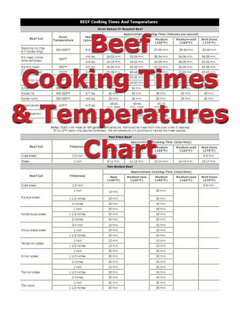 how long do i cook a 6 pound chic best 25 prime rib temperature chart ideas on temperature chart