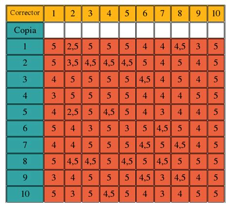 tabla de calificaciones escollos en las calificaciones matematics