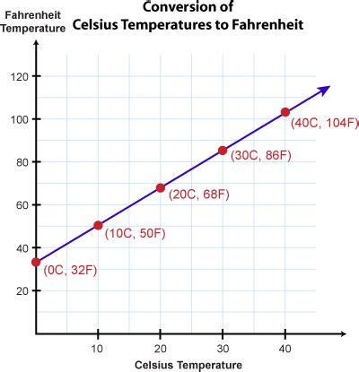 temperature celsius to fahrenheit confusion: why there
