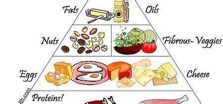 carbohydrates korean image gallery korean food pyramid