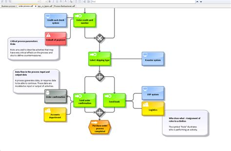 bpmn data flow diagram bpmn get free image about wiring