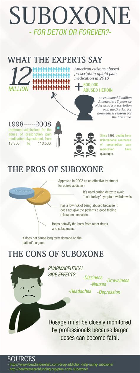 Detoxing From Opiates With Suboxone by Experts Weigh In On Suboxone For Detox Or Forever