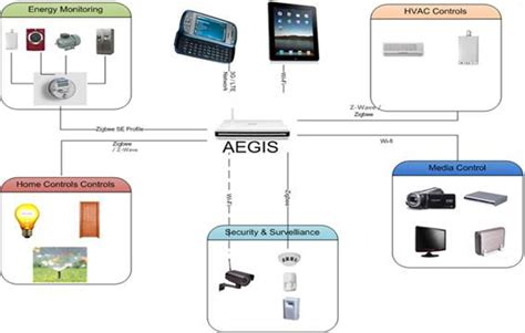 hcl aegis low cost home automation gateway supports wifi
