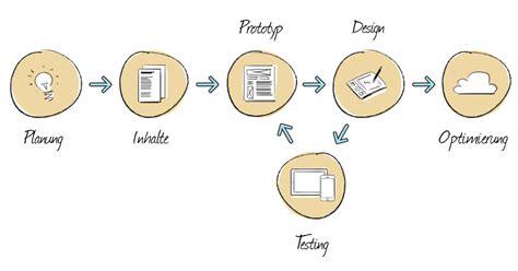 responsive design workflow der workflow im responsive web design kulturbanause 174