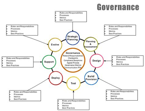 it governance template it governance framework template gallery resume