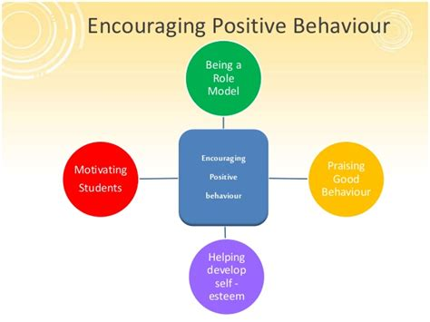 Positive Behaviour i make the difference encouraging positive behaviour