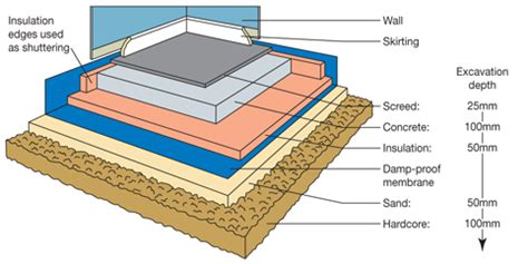 Floor Layers Required by Laying A Concrete Floor Diy Tips Projects Advice Uk