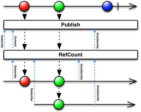 rxjava tutorial github reactivex refcount operator