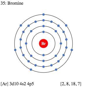 periodic table element comparison | compare bromine vs