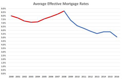 average house loan rate average mortgage rates kiwiblog