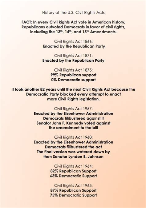 Civil Rights Act Of 1875 Essay by The About Slavery And Civil Rights That Democrats Want To Hide