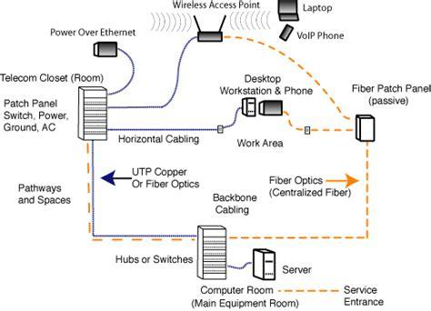 fiber optic home network design fiber optic backbone louisville structured cabling company louisville i t and telecom