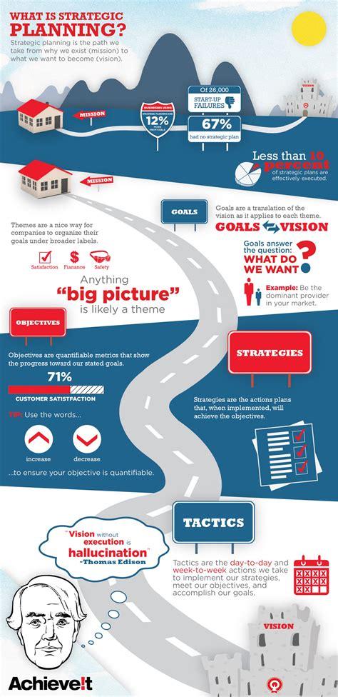 strategic planning what is strategic planning what is strategic planning visual ly