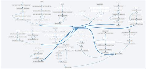 xmind flowchart clubhouse flowchart xmind library