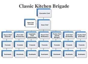 Kitchen Hierarchy Definition Small Restaurant Organizational Chart Organizational Chart