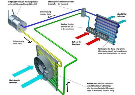Auto Ohne Klimaanlage by Wissen Wie Funktioniert Die Klimaanlage Im Auto