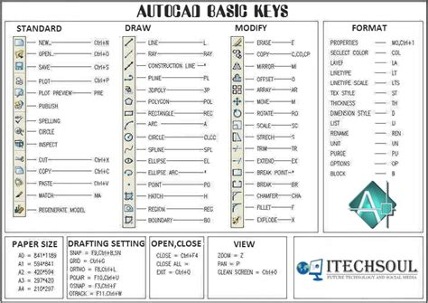autocad 2007 basic tutorial pdf free download image gallery shortcuts autocad