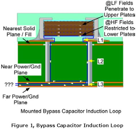 bypass capacitor purpose bypass capacitor purpose 28 images what is the purpose of decoupling capacitors electrical