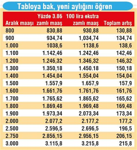 emekli maaşına 238 lira zam takvim 09 ocak 2016