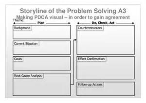Word A3 Template by Applying Pdca A3 Thinking Problem Solving